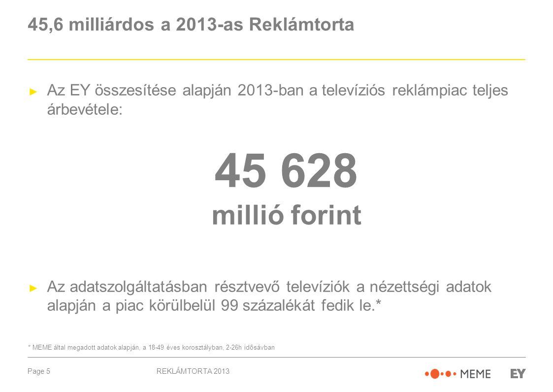 Page 5 45,6 milliárdos a 2013-as Reklámtorta ► Az EY összesítése alapján 2013-ban a televíziós reklámpiac teljes árbevétele: 45 628 millió forint ► Az adatszolgáltatásban résztvevő televíziók a nézettségi adatok alapján a piac körülbelül 99 százalékát fedik le.* * MEME által megadott adatok alapján, a 18-49 éves korosztályban, 2-26h idősávban REKLÁMTORTA 2013