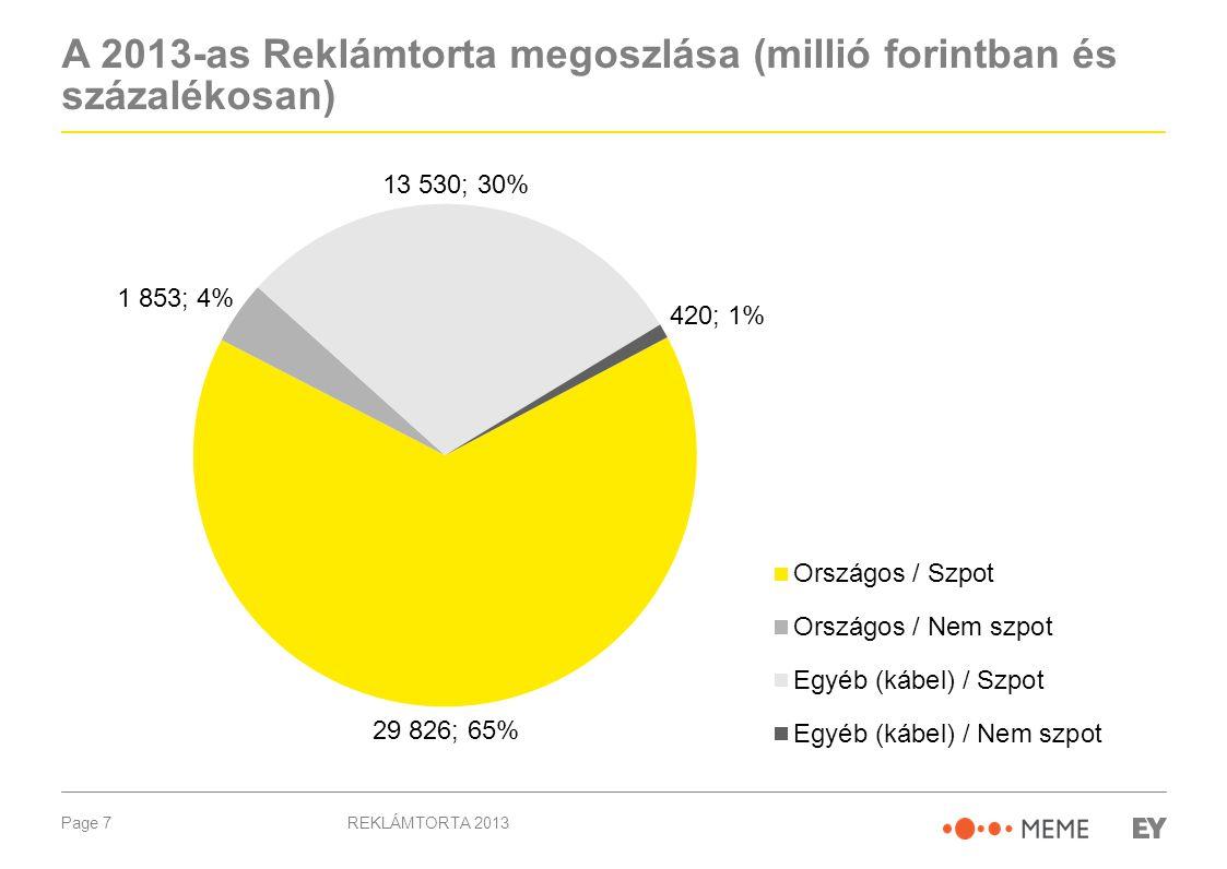 Page 8 Tovább csökkentek a televíziós reklámbevételek REKLÁMTORTA 2013