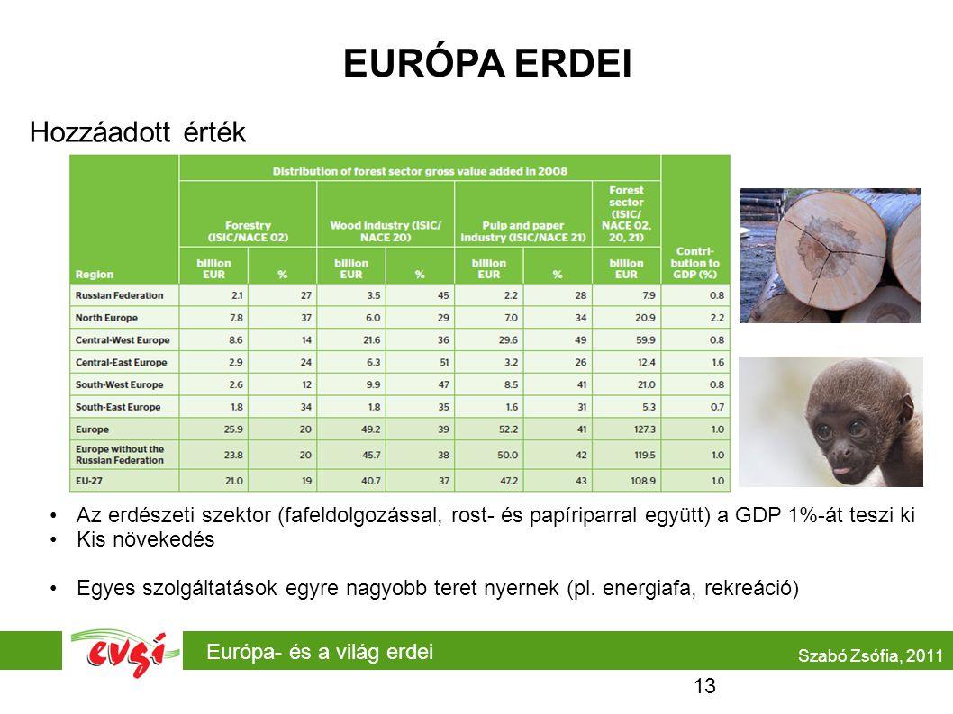 Európa- és a világ erdei EURÓPA ERDEI Hozzáadott érték •Az erdészeti szektor (fafeldolgozással, rost- és papíriparral együtt) a GDP 1%-át teszi ki •Kis növekedés •Egyes szolgáltatások egyre nagyobb teret nyernek (pl.