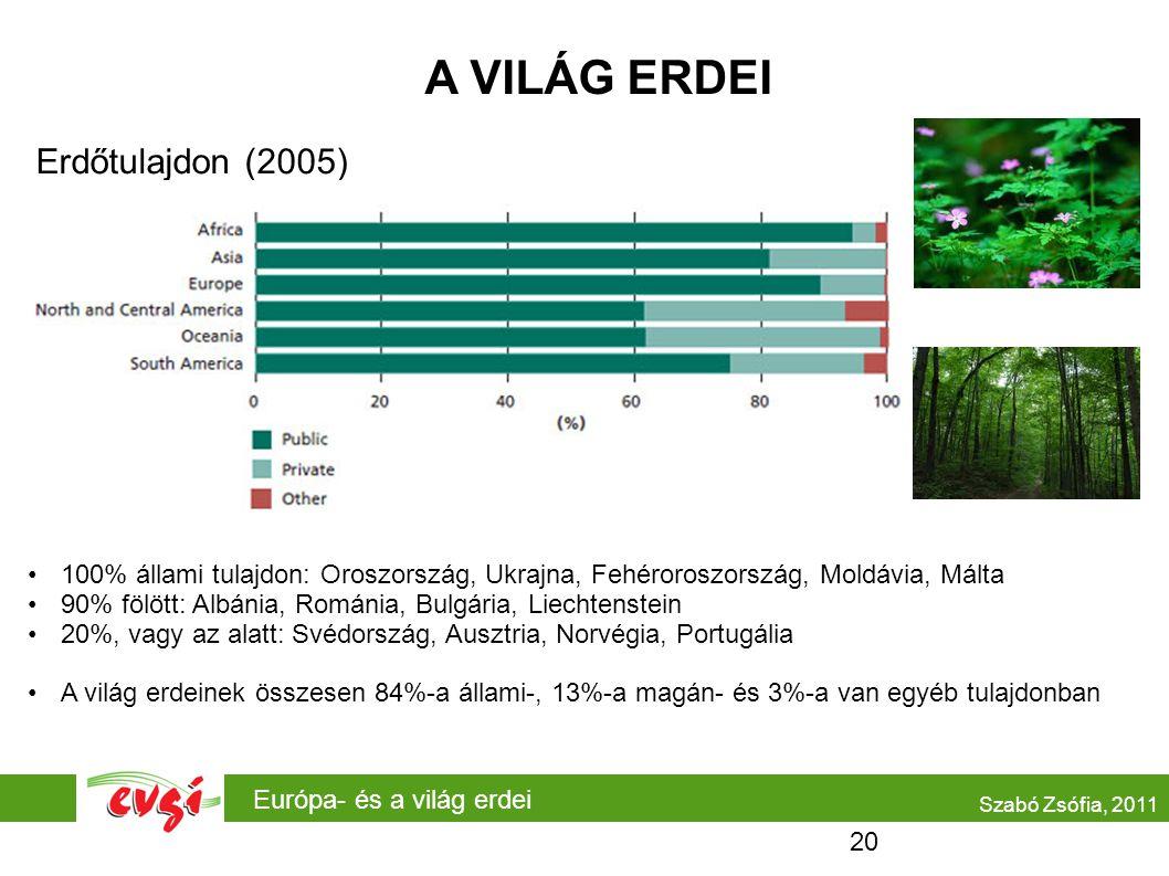 Európa- és a világ erdei A VILÁG ERDEI Erdőtulajdon (2005) Szabó Zsófia, 2011 •100% állami tulajdon: Oroszország, Ukrajna, Fehéroroszország, Moldávia, Málta •90% fölött: Albánia, Románia, Bulgária, Liechtenstein •20%, vagy az alatt: Svédország, Ausztria, Norvégia, Portugália •A világ erdeinek összesen 84%-a állami-, 13%-a magán- és 3%-a van egyéb tulajdonban 20