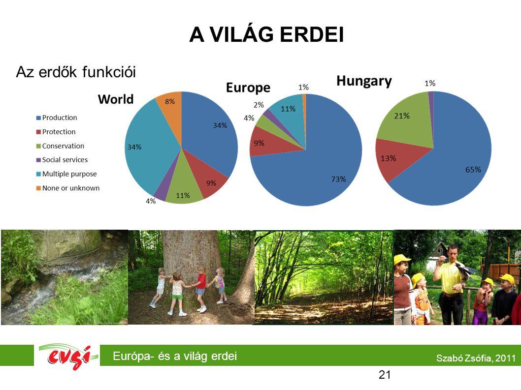 Európa- és a világ erdei A VILÁG ERDEI Az erdők funkciói Szabó Zsófia, 2011 21