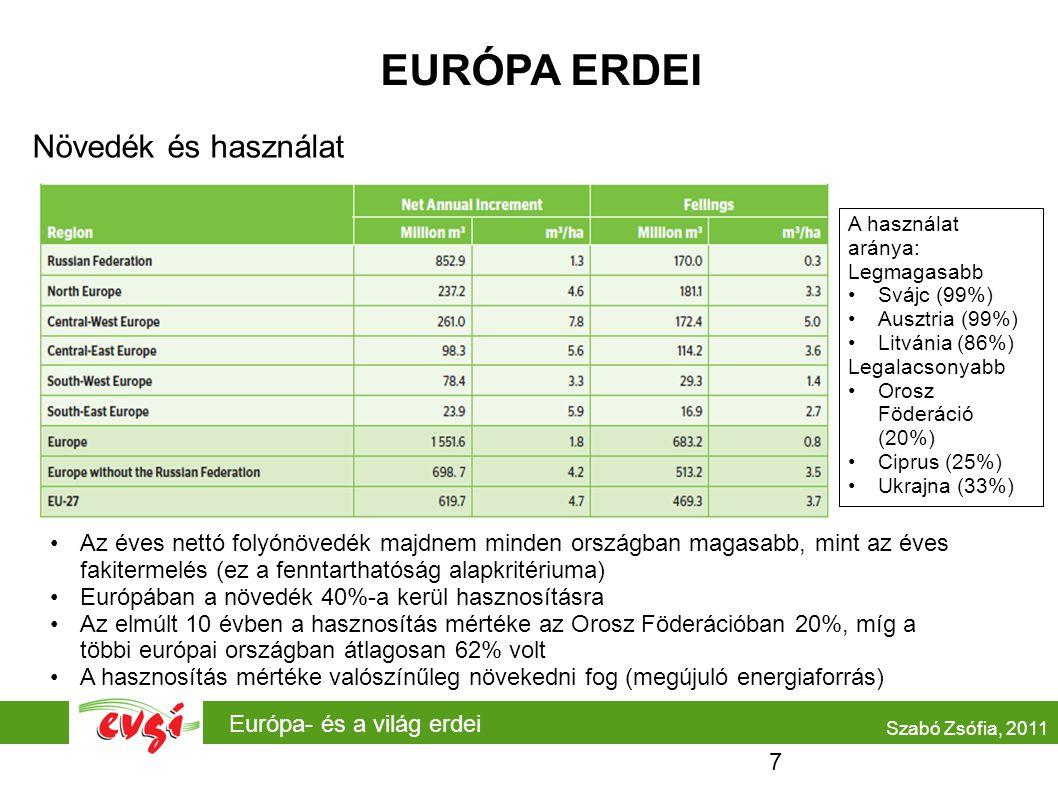 Európa- és a világ erdei EURÓPA ERDEI Növedék és használat •Az éves nettó folyónövedék majdnem minden országban magasabb, mint az éves fakitermelés (ez a fenntarthatóság alapkritériuma) •Európában a növedék 40%-a kerül hasznosításra •Az elmúlt 10 évben a hasznosítás mértéke az Orosz Föderációban 20%, míg a többi európai országban átlagosan 62% volt •A hasznosítás mértéke valószínűleg növekedni fog (megújuló energiaforrás) Szabó Zsófia, 2011 A használat aránya: Legmagasabb •Svájc (99%) •Ausztria (99%) •Litvánia (86%) Legalacsonyabb •Orosz Föderáció (20%) •Ciprus (25%) •Ukrajna (33%) 7