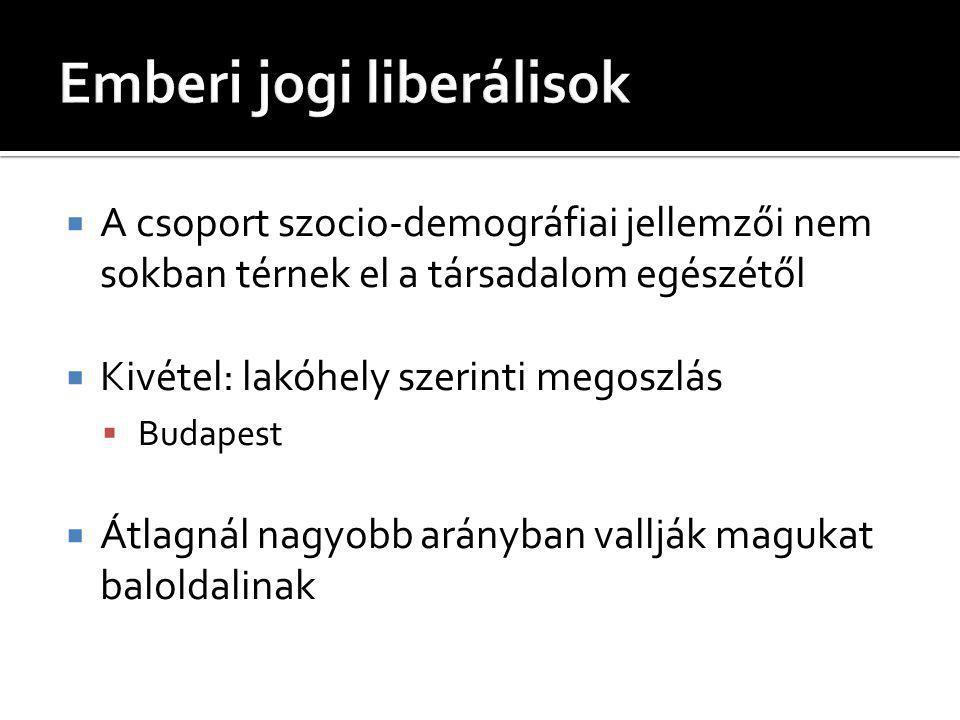  A csoport szocio-demográfiai jellemzői nem sokban térnek el a társadalom egészétől  Kivétel: lakóhely szerinti megoszlás  Budapest  Átlagnál nagyobb arányban vallják magukat baloldalinak