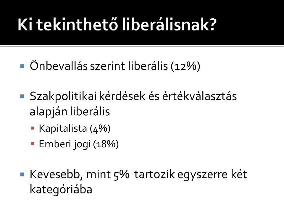  Önbevallás szerint liberális (12%)  Szakpolitikai kérdések és értékválasztás alapján liberális  Kapitalista (4%)  Emberi jogi (18%)  Kevesebb, mint 5% tartozik egyszerre két kategóriába
