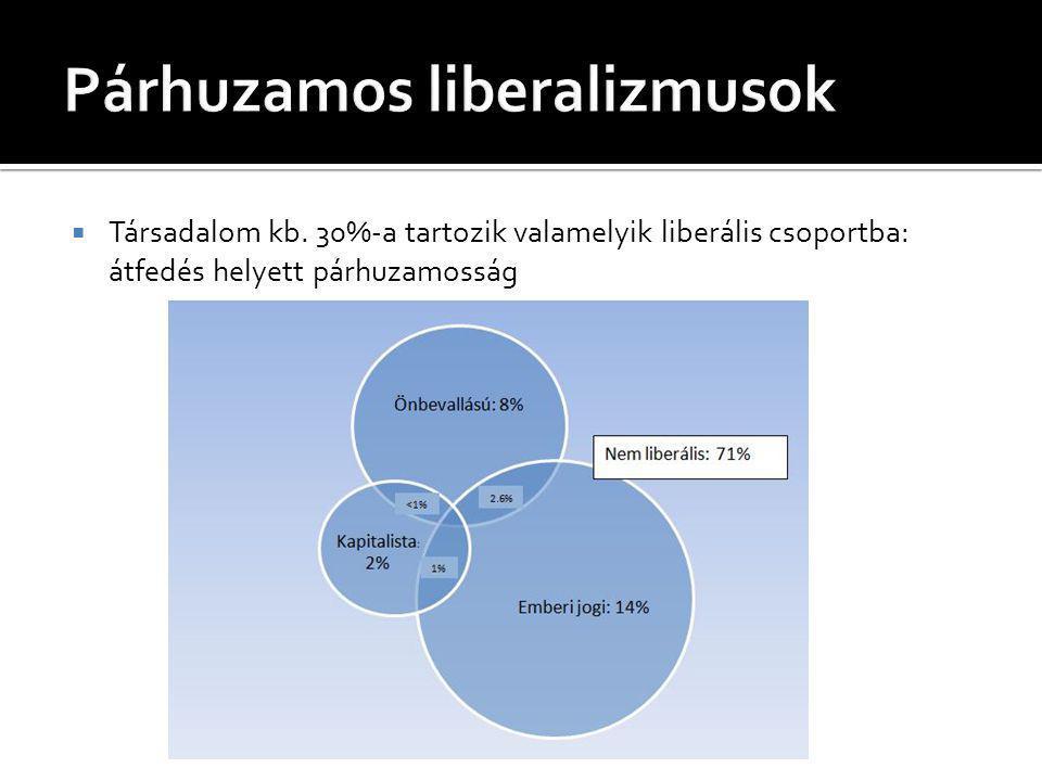 Társadalom kb. 30%-a tartozik valamelyik liberális csoportba: átfedés helyett párhuzamosság