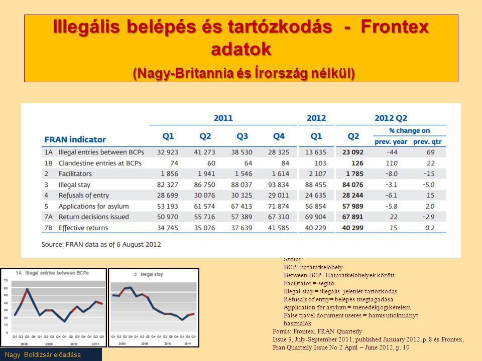 Nagy Boldizsár előadása Illegális belépés és tartózkodás - Frontex adatok (Nagy-Britannia és Írország nélkül) Forrás: Frontex, FRAN Quarterly Issue 3,
