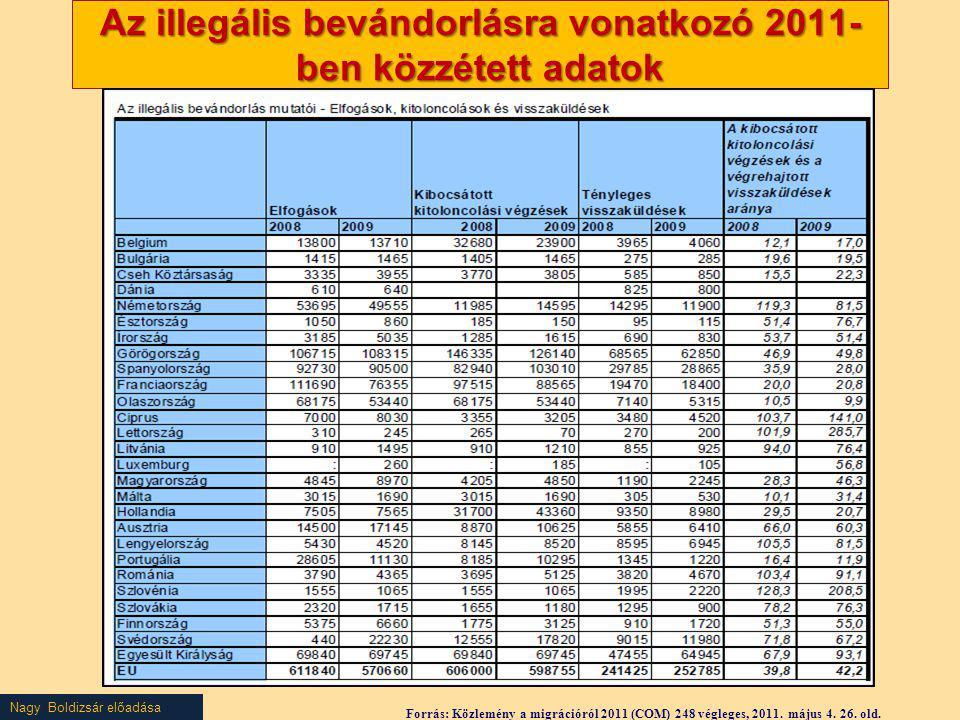 Nagy Boldizsár előadása Az illegális bevándorlásra vonatkozó 2011- ben közzétett adatok Forrás: Közlemény a migrációról 2011 (COM) 248 végleges, 2011.