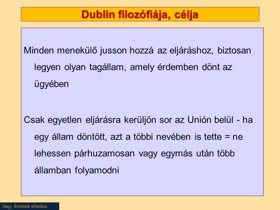 Nagy Boldizsár előadása Dublin filozófiája, célja Minden menekülő jusson hozzá az eljáráshoz, biztosan legyen olyan tagállam, amely érdemben dönt az ü