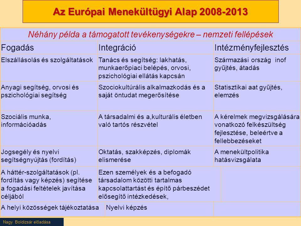 Nagy Boldizsár előadása Az Európai Menekültügyi Alap 2008-2013 Néhány példa a támogatott tevékenységekre – nemzeti fellépések FogadásIntegrációIntézmé
