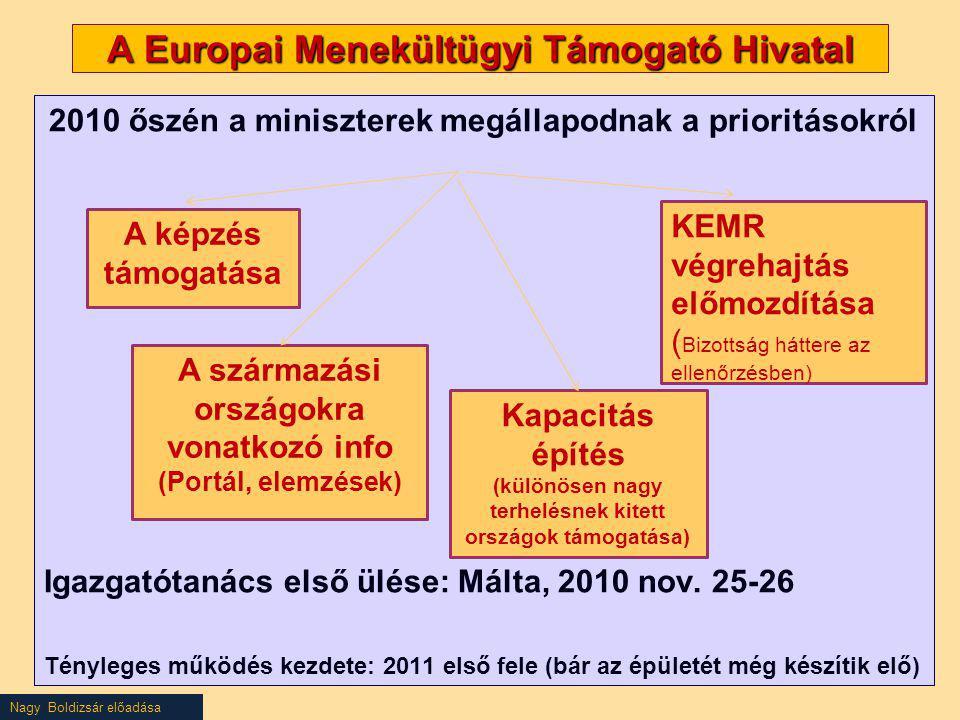 Nagy Boldizsár előadása A Europai Menekültügyi Támogató Hivatal 2010 őszén a miniszterek megállapodnak a prioritásokról Igazgatótanács első ülése: Mál