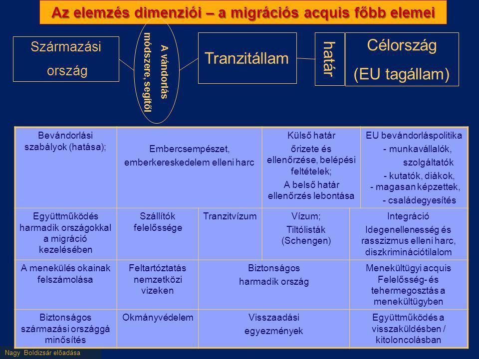 Nagy Boldizsár előadása Az elemzés dimenziói – a migrációs acquis főbb elemei Származási ország Tranzitállam Célország (EU tagállam) határ A vándorlás