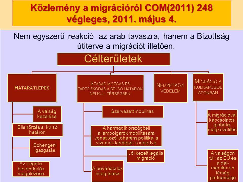 Nagy Boldizsár előadása Nem egyszerű reakció az arab tavaszra, hanem a Bizottság útiterve a migrációt illetően. Közlemény a migrációról COM(2011) 248