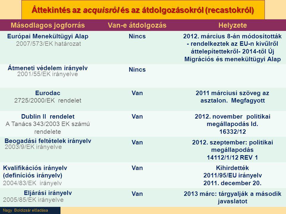 Nagy Boldizsár előadása Áttekintés az acquisról és az átdolgozásokról (recastokról) Másodlagos jogforrásVan-e átdolgozásHelyzete Európai Menekültügyi