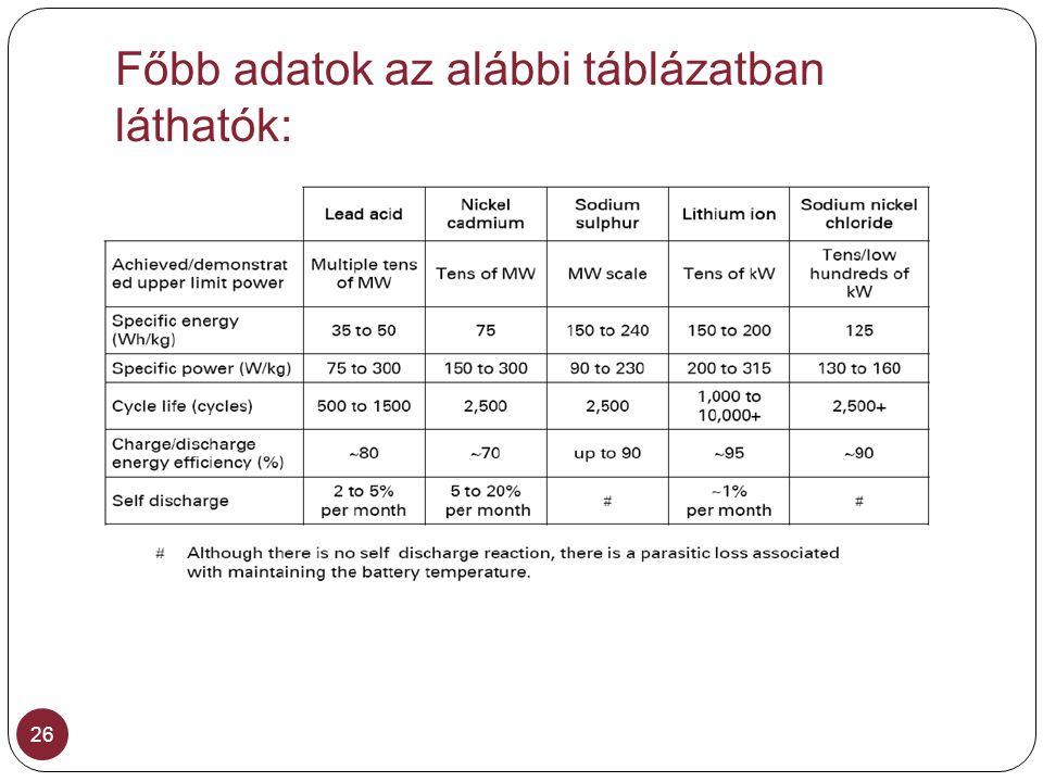 Főbb adatok az alábbi táblázatban láthatók: 26