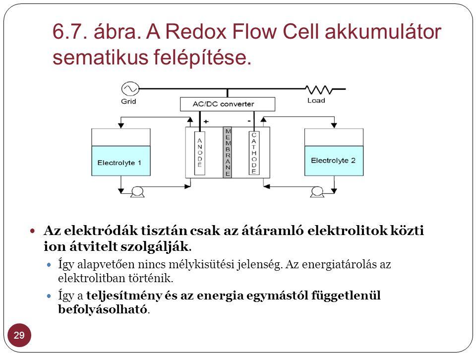 6.7. ábra. A Redox Flow Cell akkumulátor sematikus felépítése. 29  Az elektródák tisztán csak az átáramló elektrolitok közti ion átvitelt szolgálják.