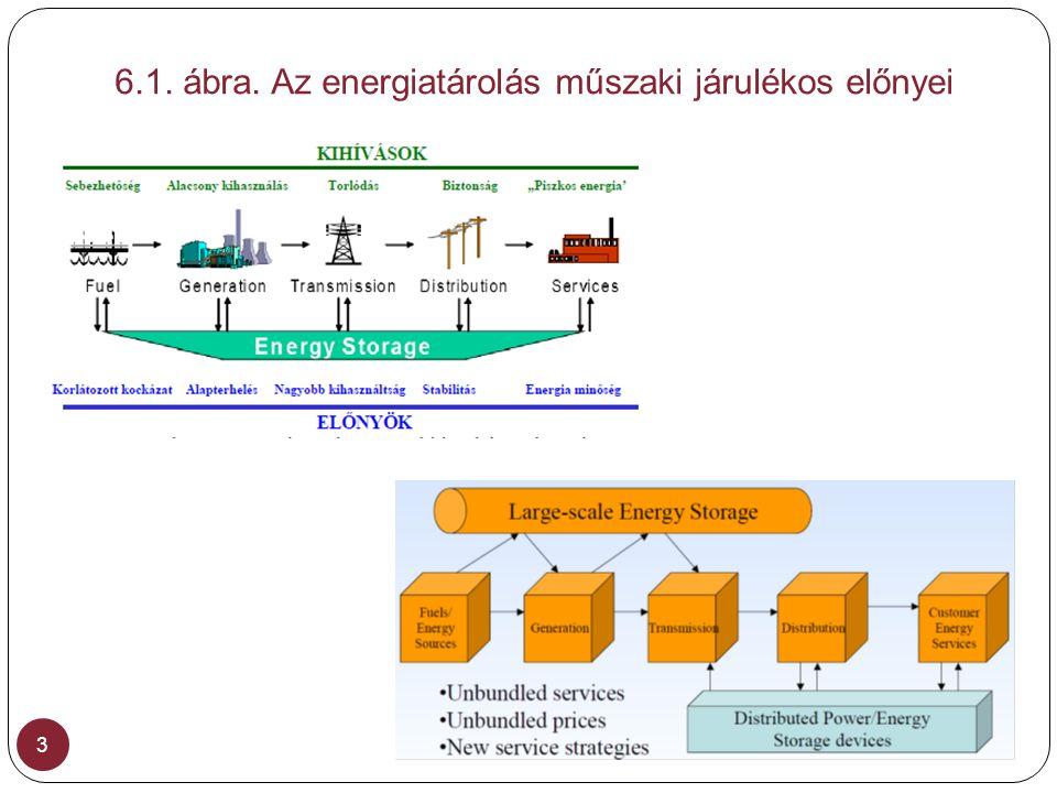 6.1. ábra. Az energiatárolás műszaki járulékos előnyei 3