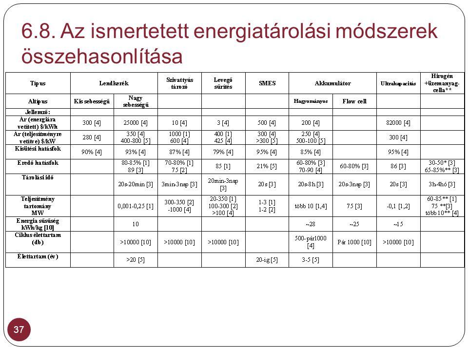 6.8. Az ismertetett energiatárolási módszerek összehasonlítása 37