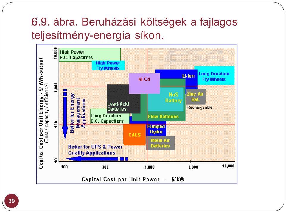 6.9. ábra. Beruházási költségek a fajlagos teljesítmény-energia síkon. 39