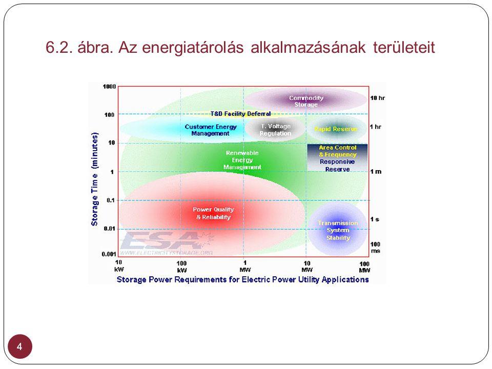 6.2. ábra. Az energiatárolás alkalmazásának területeit 4