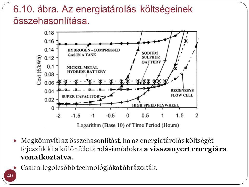6.10. ábra. Az energiatárolás költségeinek összehasonlítása. 40  Megkönnyíti az összehasonlítást, ha az energiatárolás költségét fejezzük ki a különf