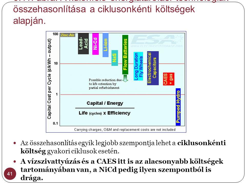 6.11. ábra. A különféle energiatárolási technológiák összehasonlítása a ciklusonkénti költségek alapján. 41  Az összehasonlítás egyik legjobb szempon