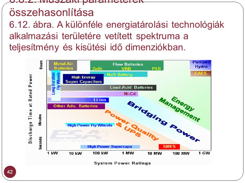 6.8.2. Műszaki paraméterek összehasonlítása 6.12. ábra. A különféle energiatárolási technológiák alkalmazási területére vetített spektruma a teljesítm