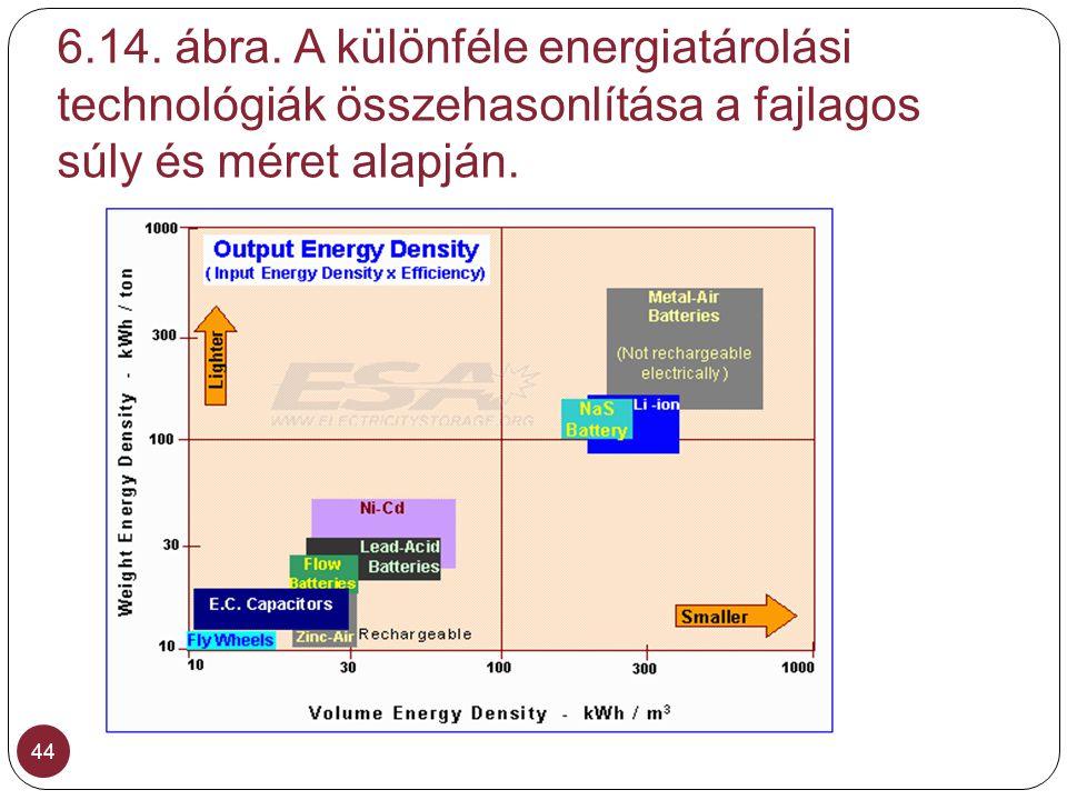 6.14. ábra. A különféle energiatárolási technológiák összehasonlítása a fajlagos súly és méret alapján. 44