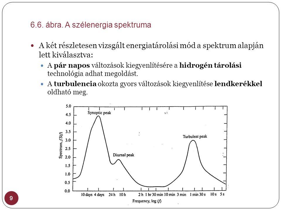 6.6. ábra. A szélenergia spektruma 9  A két részletesen vizsgált energiatárolási mód a spektrum alapján lett kiválasztva:  A pár napos változások ki