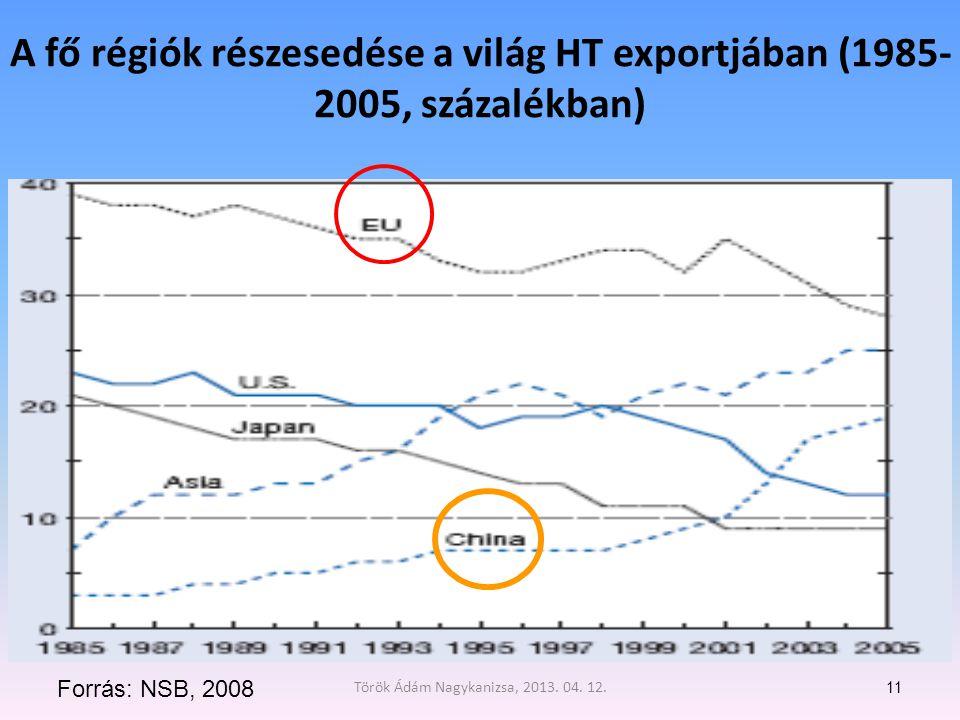 A fő régiók részesedése a világ HT exportjában (1985- 2005, százalékban) 11 Forrás: NSB, 2008 Török Ádám Nagykanizsa, 2013.