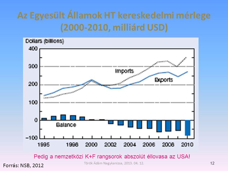 Az Egyesült Államok HT kereskedelmi mérlege (2000-2010, milliárd USD) 12 Forrás: NSB, 2012 Pedig a nemzetközi K+F rangsorok abszolút éllovasa az USA.