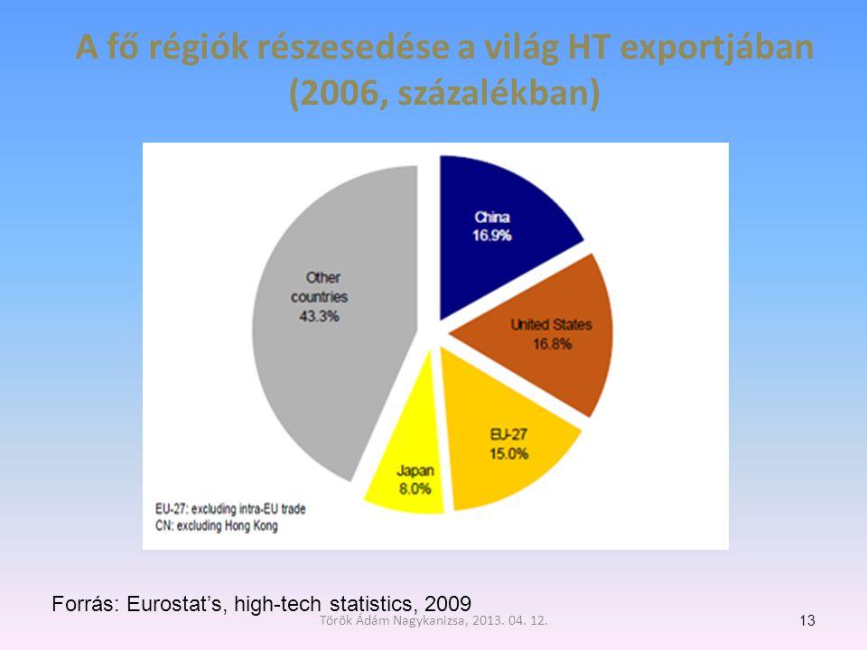 A fő régiók részesedése a világ HT exportjában (2006, százalékban) 13 Forrás: Eurostat's, high-tech statistics, 2009 Török Ádám Nagykanizsa, 2013.