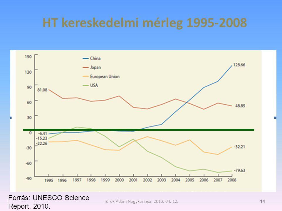 HT kereskedelmi mérleg 1995-2008 14 Forrás: UNESCO Science Report, 2010.