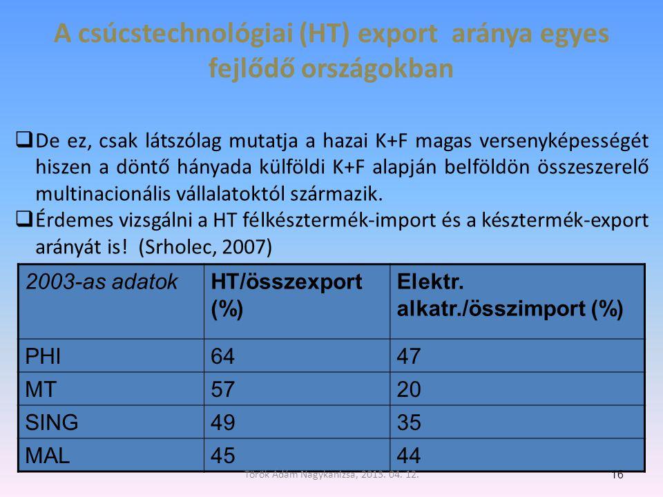 A csúcstechnológiai (HT) export aránya egyes fejlődő országokban 2003-as adatokHT/összexport (%) Elektr.