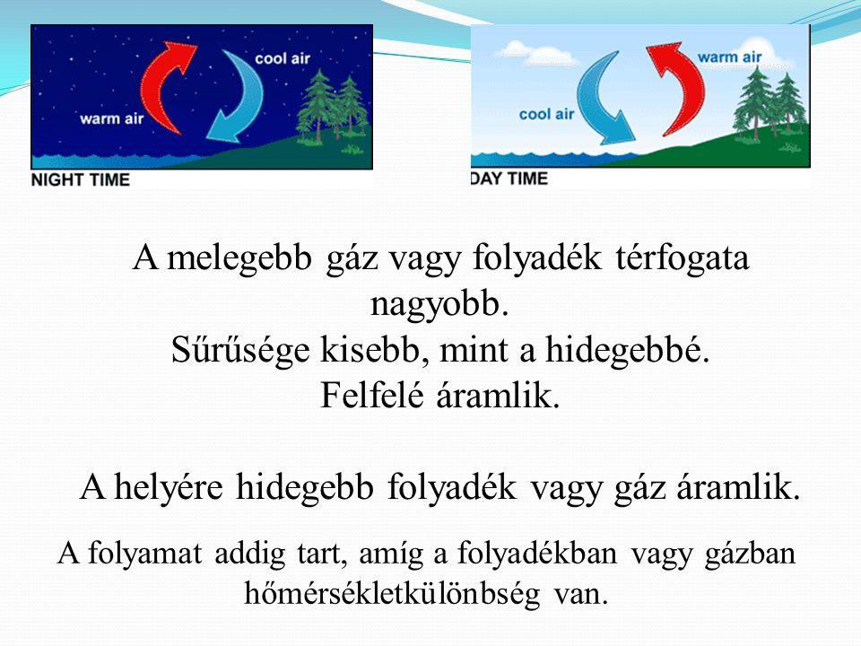 A melegebb gáz vagy folyadék térfogata nagyobb.Sűrűsége kisebb, mint a hidegebbé.