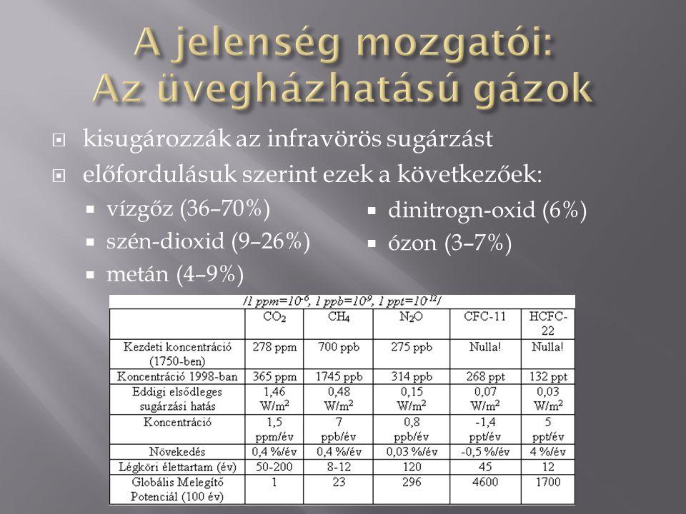  kisugározzák az infravörös sugárzást  előfordulásuk szerint ezek a következőek:  vízgőz (36–70%)  szén-dioxid (9–26%)  metán (4–9%)  dinitrogn-oxid (6%)  ózon (3–7%)