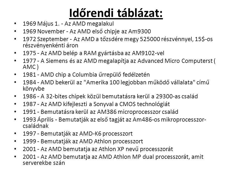 Időrendi táblázat: • 1969 Május 1. - Az AMD megalakul • 1969 November - Az AMD első chipje az Am9300 • 1972 Szeptember - Az AMD a tőzsdére megy 525000
