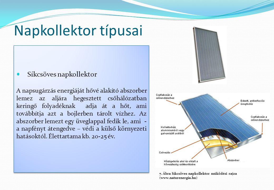 Napkollektor típusai  Síkcsöves napkollektor A napsugárzás energiáját hővé alakító abszorber lemez az aljára hegesztett csőhálózatban keringő folyadé