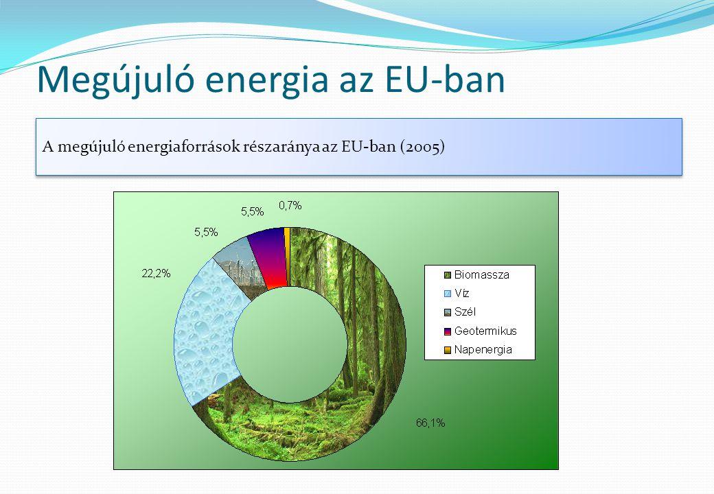 A megújuló energiaforrások részaránya az EU-ban (2005)