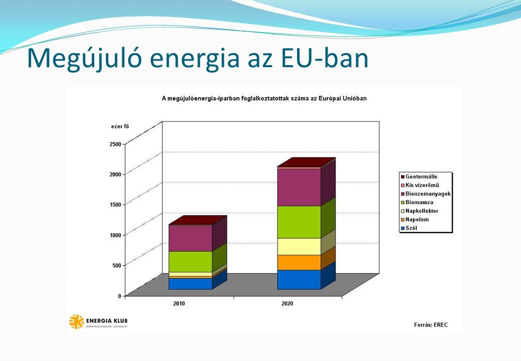 Megújuló energia az EU-ban