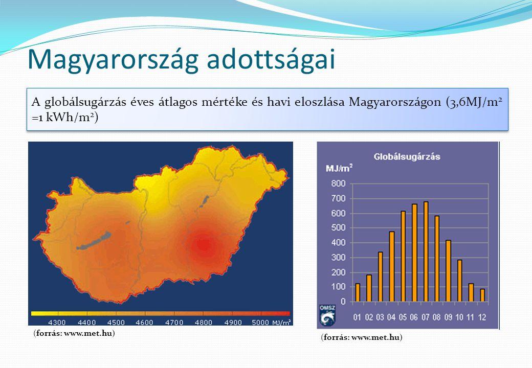 Magyarország adottságai A globálsugárzás éves átlagos mértéke és havi eloszlása Magyarországon (3,6MJ/m 2 =1 kWh/m 2 ) (forrás: www.met.hu)