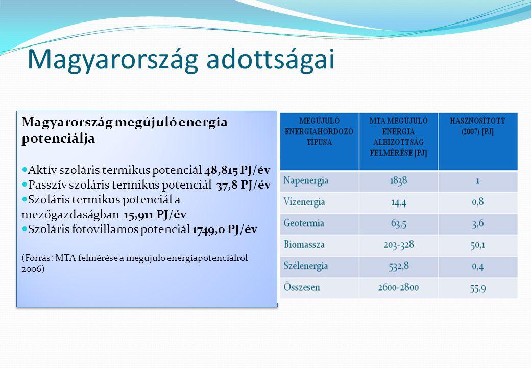 Magyarország adottságai Magyarország megújuló energia potenciálja  Aktív szoláris termikus potenciál 48,815 PJ/év  Passzív szoláris termikus potenci