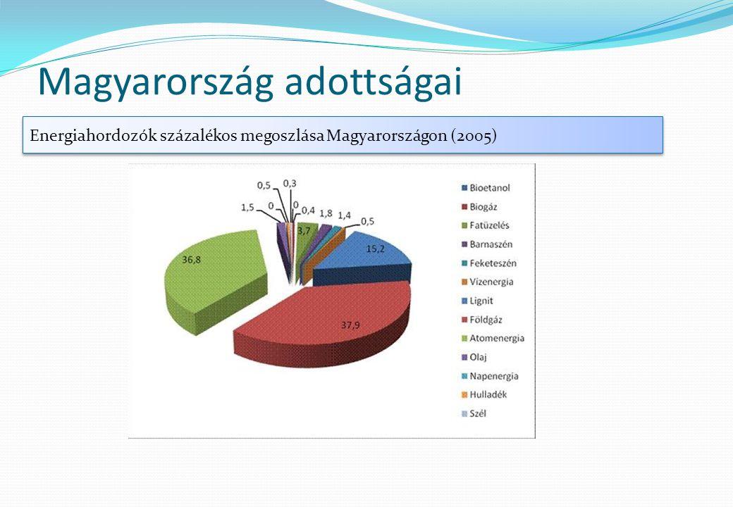 Magyarország adottságai Energiahordozók százalékos megoszlása Magyarországon (2005)