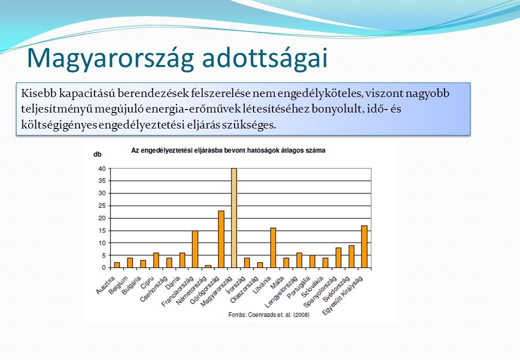 Magyarország adottságai Kisebb kapacitású berendezések felszerelése nem engedélyköteles, viszont nagyobb teljesítményű megújuló energia-erőművek létes
