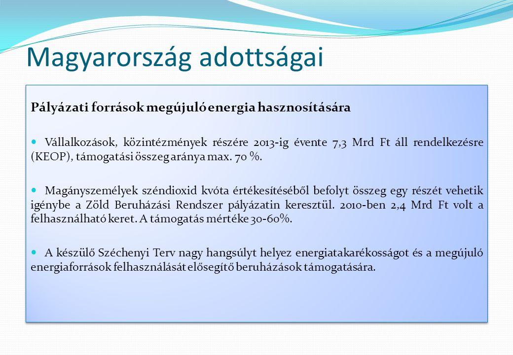 Magyarország adottságai Pályázati források megújuló energia hasznosítására  Vállalkozások, közintézmények részére 2013-ig évente 7,3 Mrd Ft áll rende