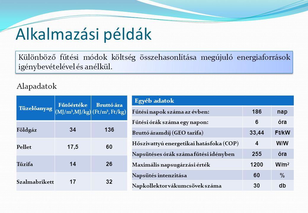 Alkalmazási példák Különböző fűtési módok költség összehasonlítása megújuló energiaforrások igénybevételével és anélkül. Tüzelőanyag Fűtőértéke (MJ/m
