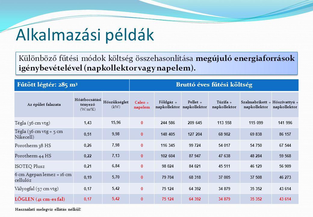 Alkalmazási példák Különböző fűtési módok költség összehasonlítása megújuló energiaforrások igénybevételével (napkollektor vagy napelem). Fűtött légté