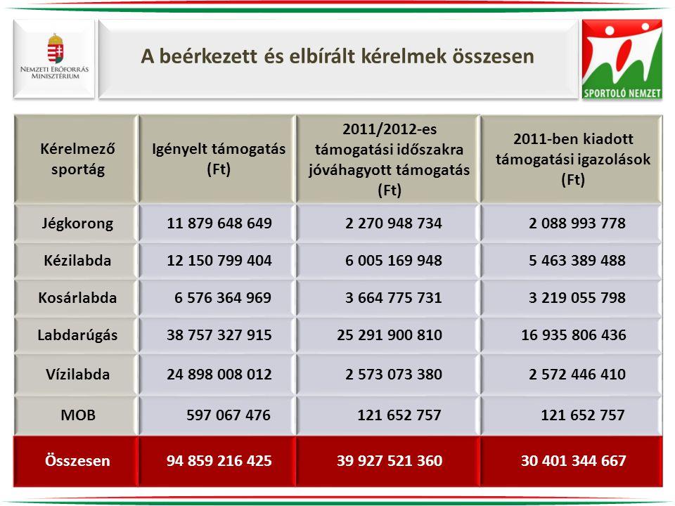 A beérkezett és elbírált kérelmek összesen Kérelmező sportág Igényelt támogatás (Ft) 2011/2012-es támogatási időszakra jóváhagyott támogatás (Ft) 2011