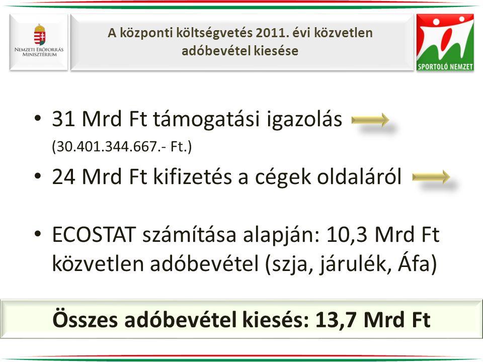 A központi költségvetés 2011. évi közvetlen adóbevétel kiesése • 31 Mrd Ft támogatási igazolás (30.401.344.667.- Ft.) • 24 Mrd Ft kifizetés a cégek ol