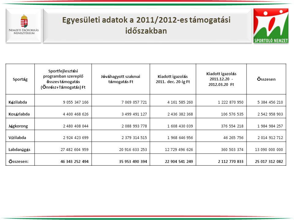 Egyesületi adatok a 2011/2012-es támogatási időszakban Sport á g Sportfejleszt é si programban szereplő ö sszes t á mogat á s ( Ö nr é sz+T á mogat á