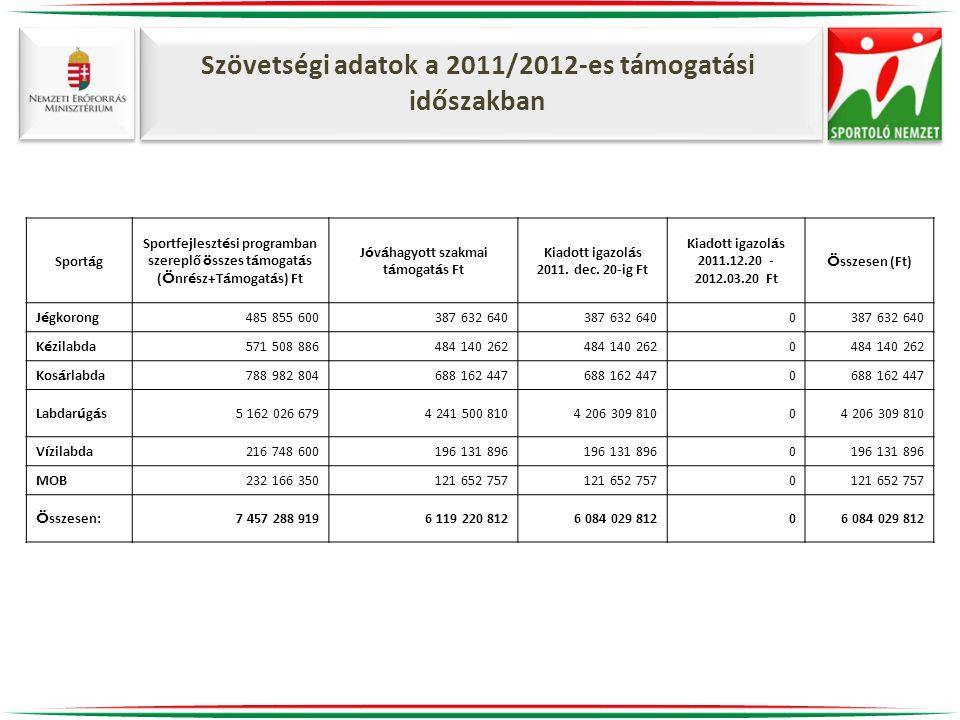 Szövetségi adatok a 2011/2012-es támogatási időszakban Sport á g Sportfejleszt é si programban szereplő ö sszes t á mogat á s ( Ö nr é sz+T á mogat á